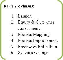 PTRs Six Phases
