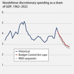 NDD Spending