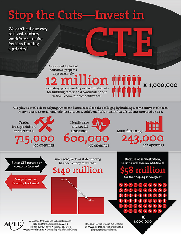 CTE_and_Funding_infographic_LoRes_610w