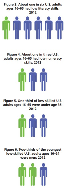 "Select figures from the report, ""Making Skills Everyone's Business: A Call to Transform Adult Learning in the United States."""