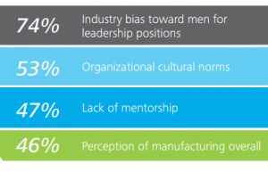 Compared to other sectors, the above reasons contribute to the manufacturing gender gap, according to the study.