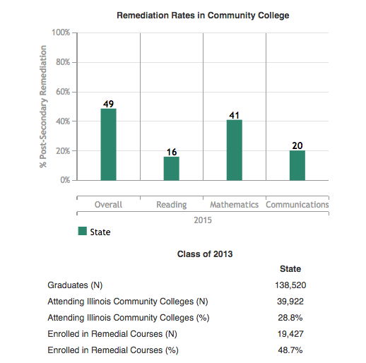 IL Graduation Rates
