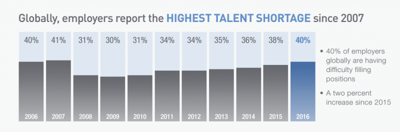 talent shortage survey